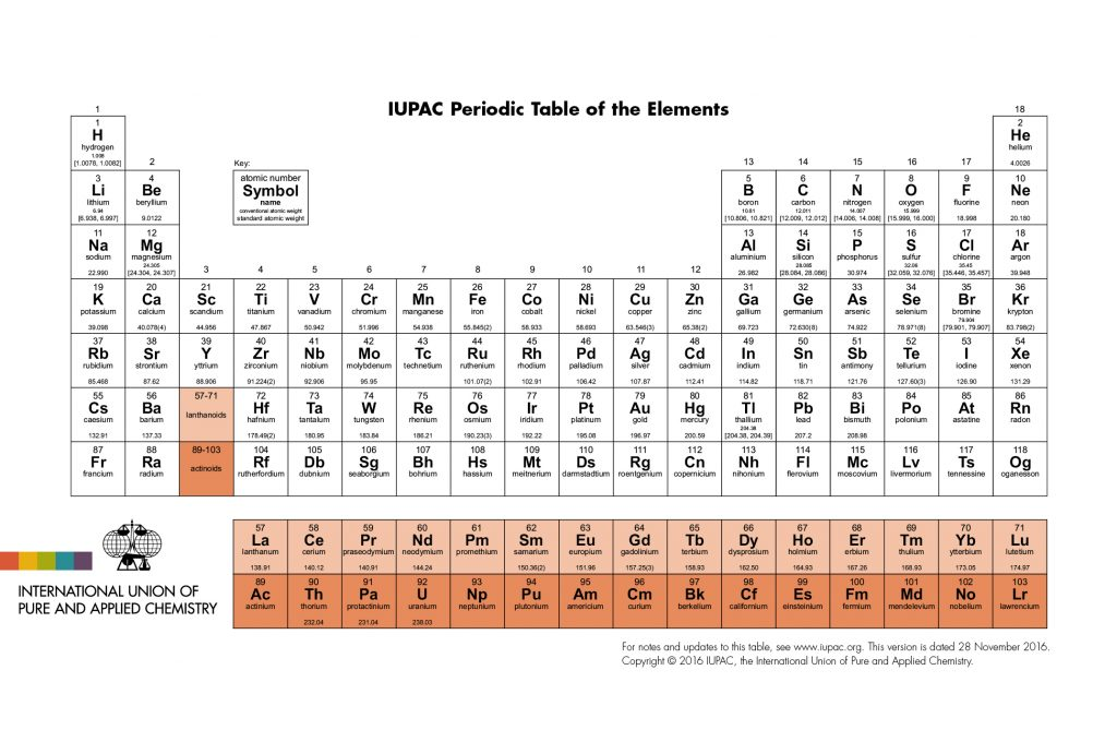 iupac_periodic_table-28nov16-1024x691